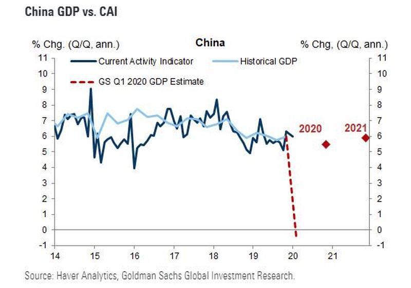 Китай распадается: Спрос  на сталь, продажи недвижимости, трафик, все приближается к нулю