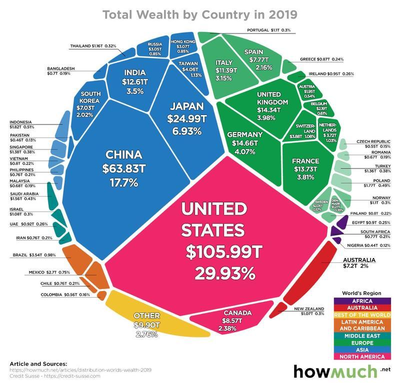 Все богатства мира в одной визуализации